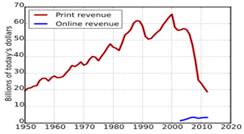 US Newspaper Ad revenue in real terms from 1950